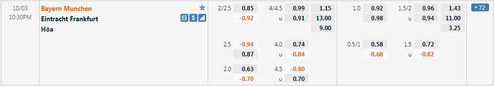 Tỷ lệ kèo Bayern Munich vs Frankfurt