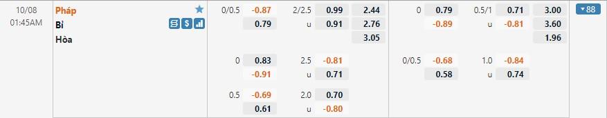 Tỷ lệ kèo Bỉ vs Pháp