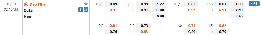 Tỷ lệ kèo Bồ Đào Nha vs Qatar