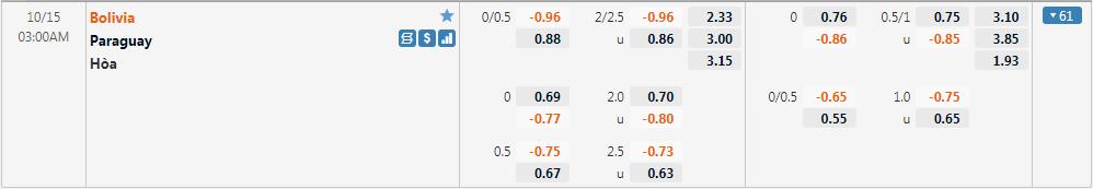 Tỷ lệ kèo Bolivia vs Paraguay