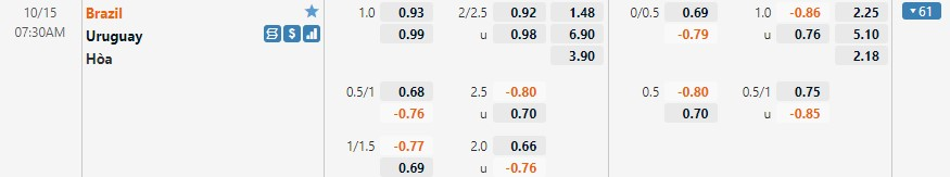 Tỷ lệ kèo Brazil vs Uruguay