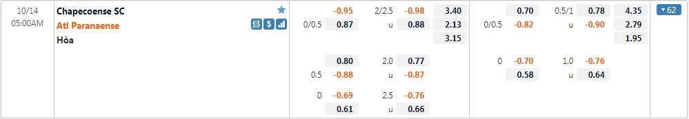 Tỷ lệ kèo Chapecoense vs Paranaense