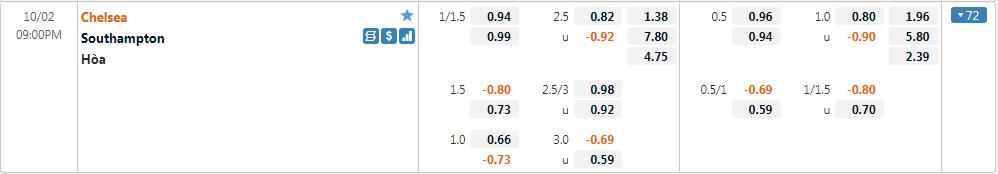 Tỷ lệ kèo Chelsea vs Southampton