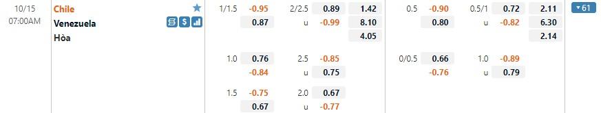 Tỷ lệ kèo Chile vs Venezuela