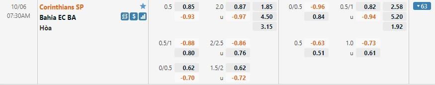 Tỷ lệ kèo Corinthians vs Bahia