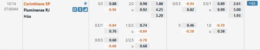 Tỷ lệ kèo Corinthians vs Fluminense
