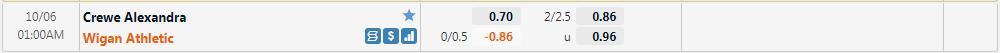 Tỷ lệ kèo Crewe vs Wigan