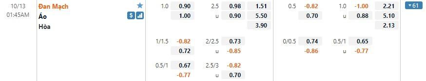 Tỷ lệ kèo Đan Mạch vs Áo