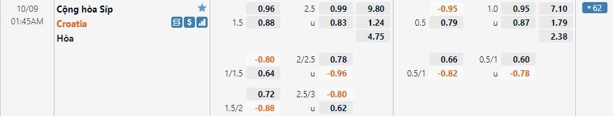 Tỷ lệ kèo Đảo Síp vs Croatia