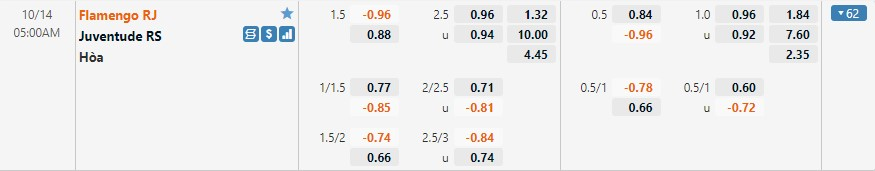Tỷ lệ kèo Flamengo vs Juventude