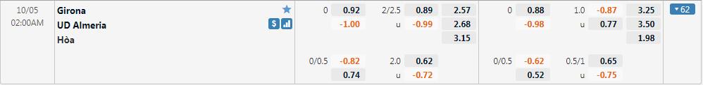 Tỷ lệ kèo Girona vs Almeria
