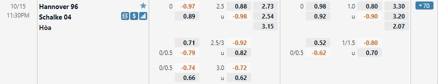 Tỷ lệ kèo Hannover vs Schalke