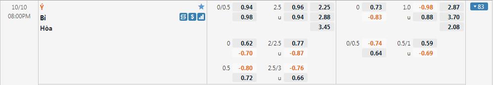 Tỷ lệ kèo Italy vs Bỉ