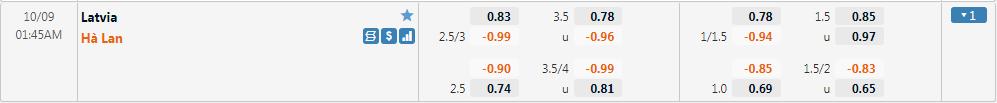 Tỷ lệ kèo Latvia vs Hà Lan