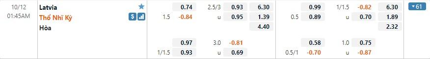 Tỷ lệ kèo Latvia vs Thổ Nhĩ Kỳ