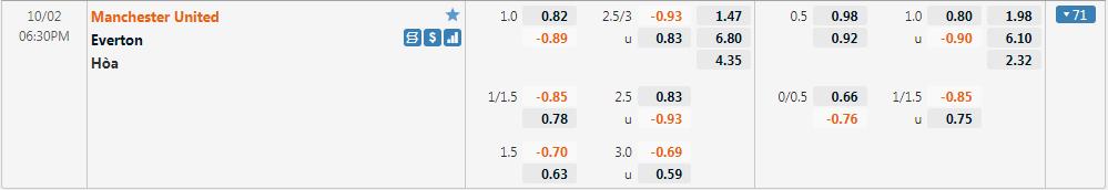 Tỷ lệ kèo Man United vs Everton