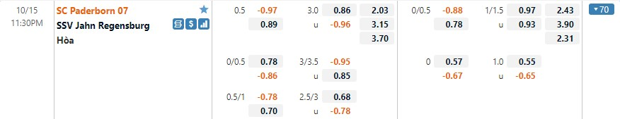 Tỷ lệ kèo Paderborn vs Regensburg