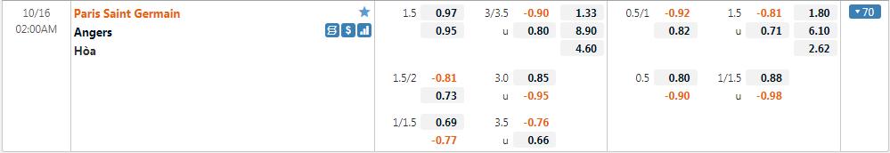 Tỷ lệ kèo PSG vs Angers