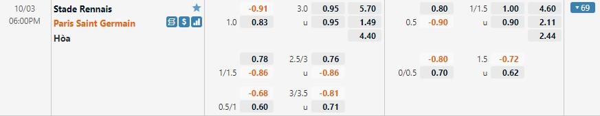 Tỷ lệ kèo Rennes vs PSG