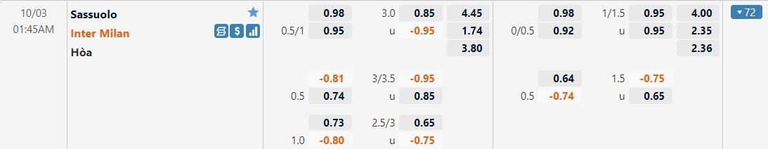 Tỷ lệ kèo Sassuolo vs Inter