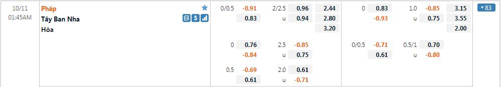 Tỷ lệ kèo Tây Ban Nha vs Pháp