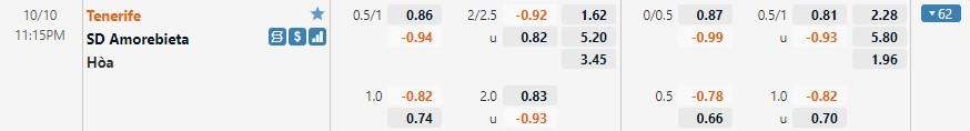 Tỷ lệ kèo Tenerife vs Amorebieta