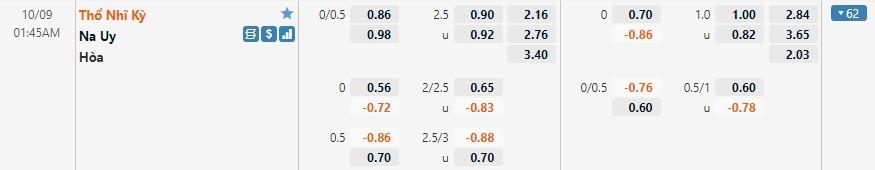 Tỷ lệ kèo Thổ Nhĩ Kỳ vs Na Uy