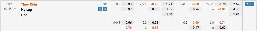 Tỷ lệ kèo Thụy Điển vs Hy Lạp