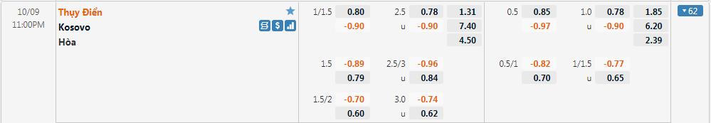 Tỷ lệ kèo Thụy Điển vs Kosovo