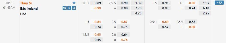 Tỷ lệ kèo Thụy Sĩ vs Bắc Ireland