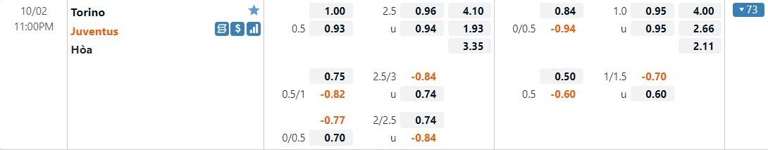 Tỷ lệ kèo Torino vs Juventus
