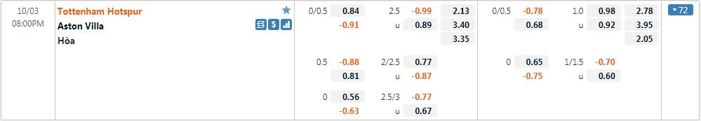 Tỷ lệ kèo Tottenham vs Aston Villa