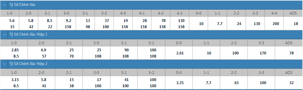 Tỷ lệ kèo tỷ số chính xác Atletico Mineiro vs Santos