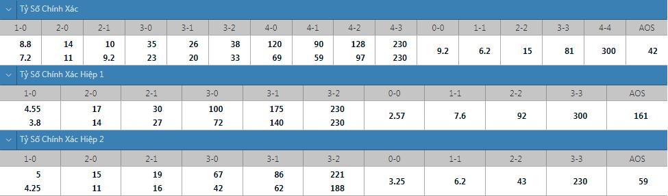 Tỷ lệ kèo tỷ số chính xác Brighton vs Arsenal