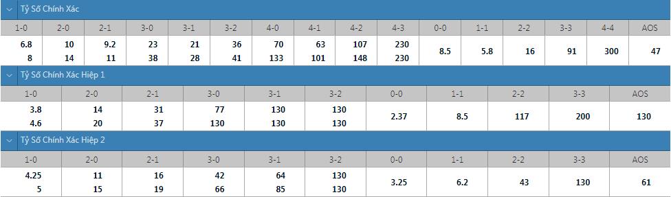Tỷ lệ kèo tỷ số chính xác Eibar vs Almeria