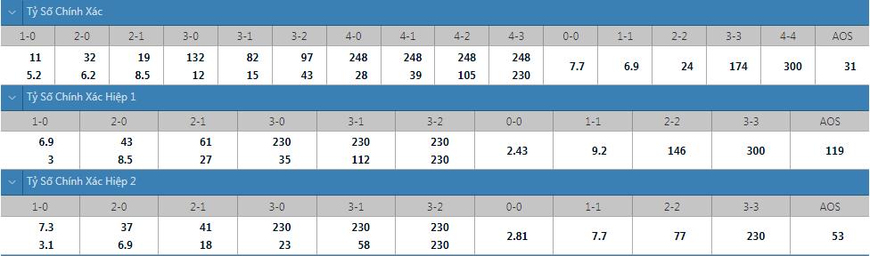 Tỷ lệ kèo tỷ số chính xác Estonia vs Wales