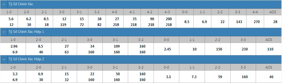 Tỷ lệ kèo tỷ số chính xác Oman vs Việt Nam