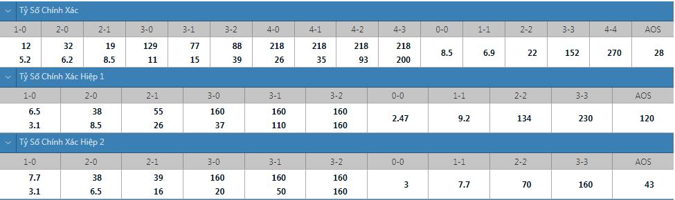 Tỷ lệ kèo tỷ số chính xác Paraguay vs Argentina