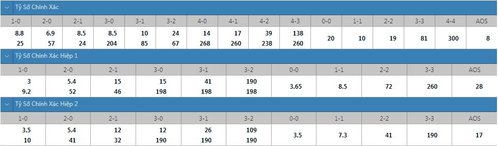 Tỷ lệ kèo tỷ số chính xác PSG vs Angers