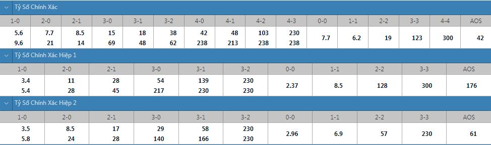 Tỷ lệ kèo tỷ số chính xác Thụy Điển vs Hy Lạp