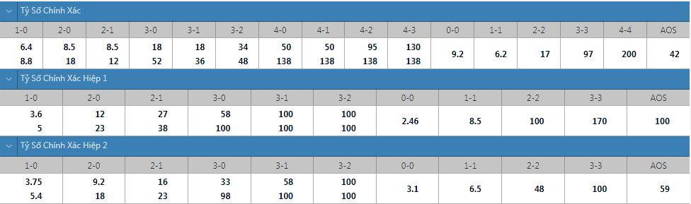 Tỷ lệ kèo tỷ số chính xác Urawa vs Cerezo Osaka