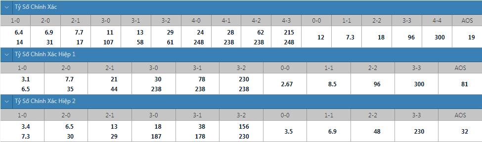 Tỷ lệ kèo tỷ số chính xác West Brom vs Birmingham