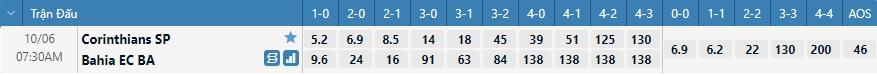 Tỷ lệ kèo tỷ số Corinthians vs Bahia