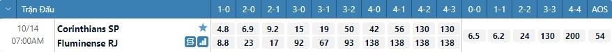 Tỷ lệ kèo tỷ số Corinthians vs Fluminense