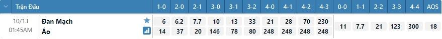 Tỷ lệ kèo tỷ số Đan Mạch vs Áo