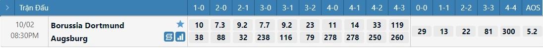 Tỷ lệ kèo tỷ số Dortmund vs Augsburg