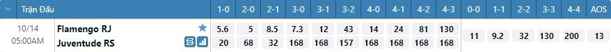 Tỷ lệ kèo tỷ số Flamengo vs Juventude