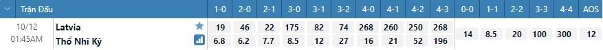 Tỷ lệ kèo tỷ số Latvia vs Thổ Nhĩ Kỳ