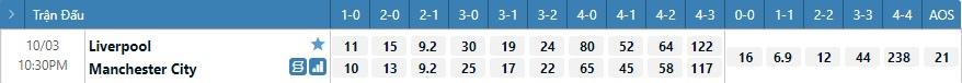 Tỷ lệ kèo tỷ số Liverpool vs Man City