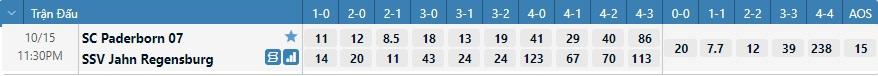 Tỷ lệ kèo tỷ số Paderborn vs Regensburg